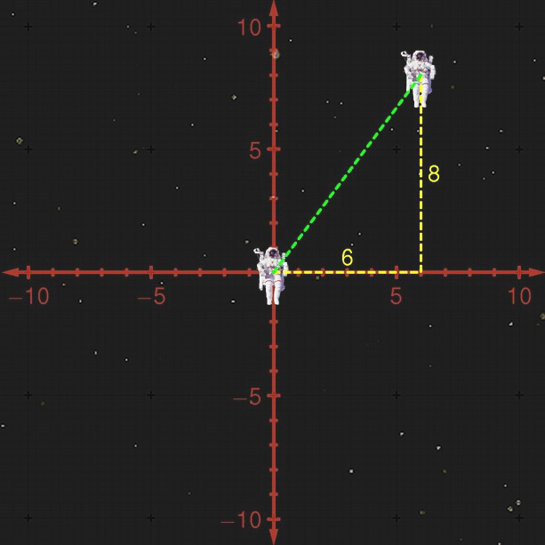 A second astronaut in the new coordinate system, at coordinates x=6 and y=8.